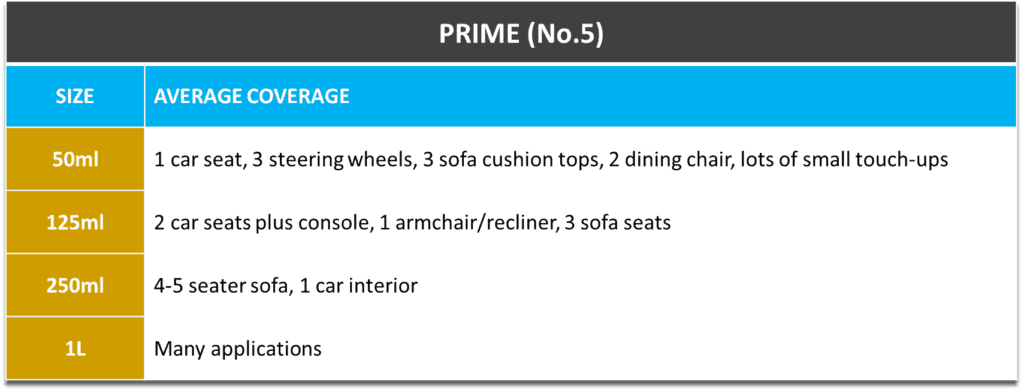 Prime Coverage Table